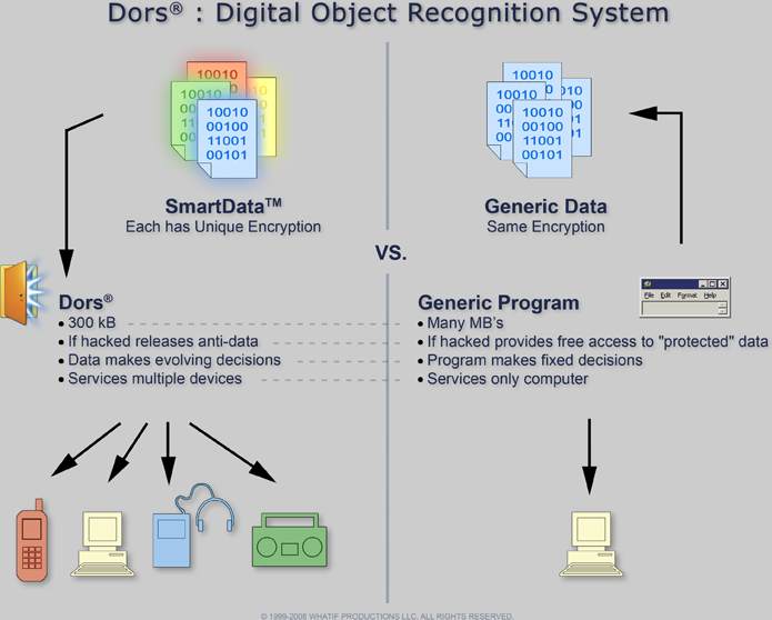 Digital Object Recognition System chart